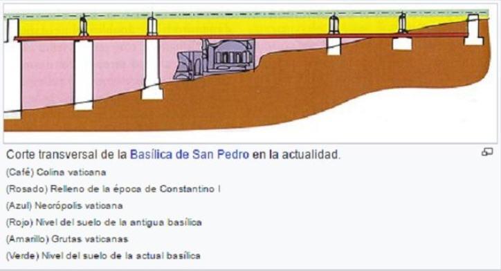Corte transversal de las Catacumbas de San Pedro